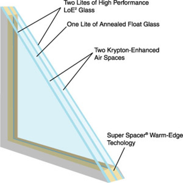 Diagram Of Triple Glazed Glass